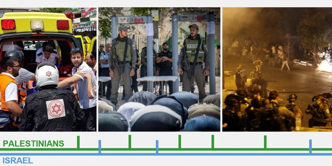 Temple Mount Tensions: Timeline of the Facts