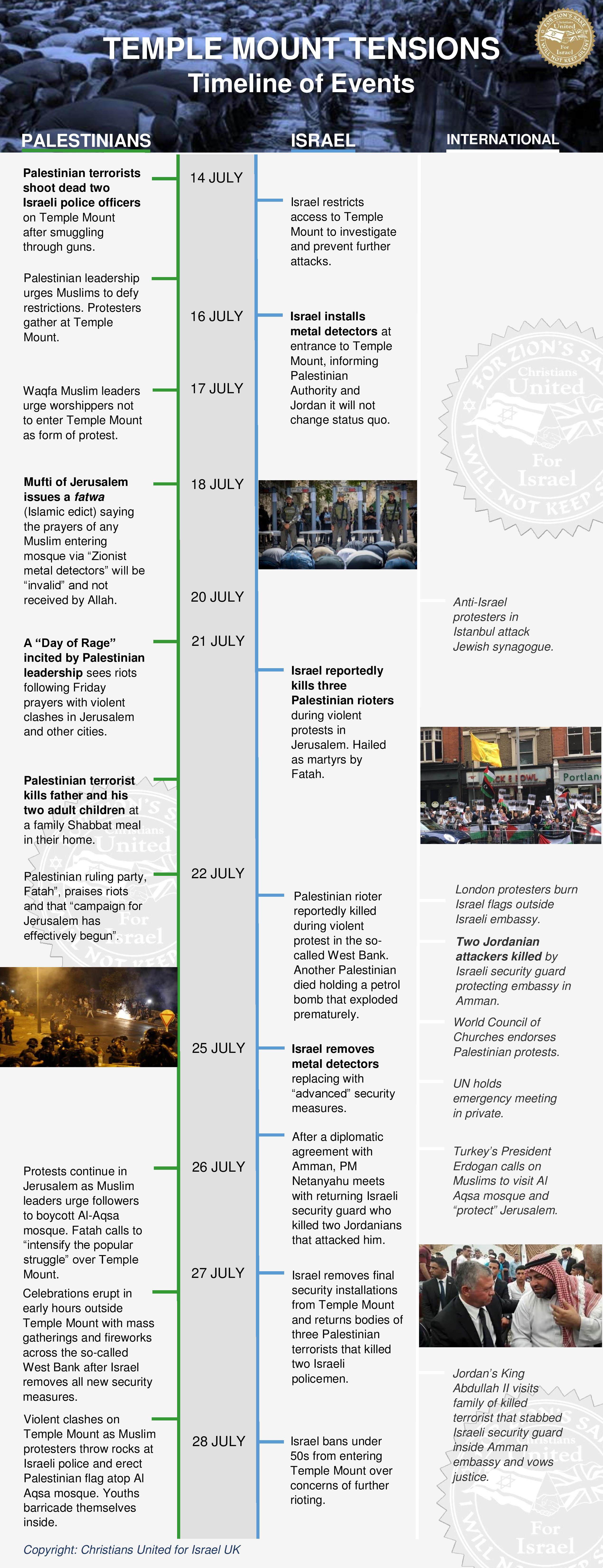 temple mount tensions timeline of the facts